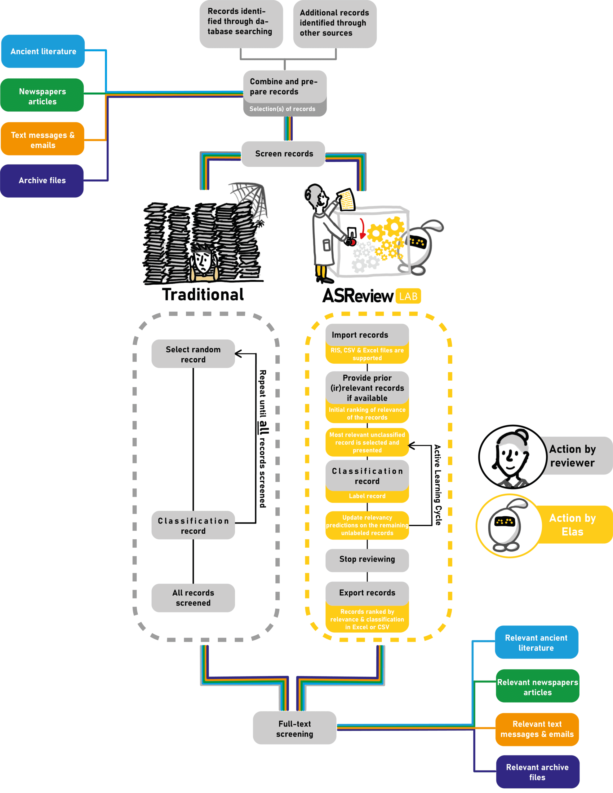 different texts flowchart review process