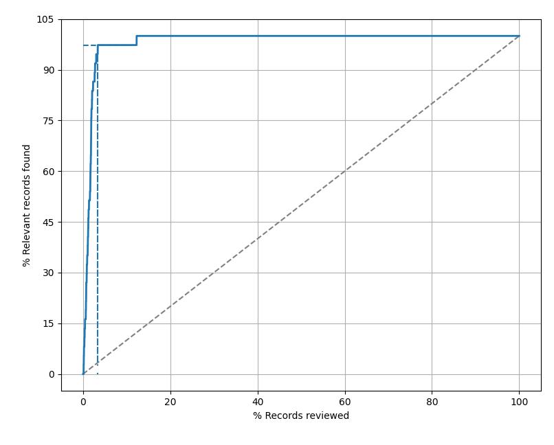 visualization results simulation